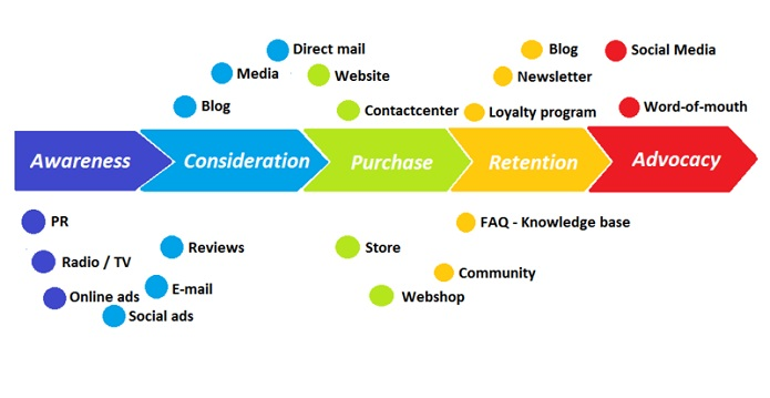 A graphic depicting a typical customer journey