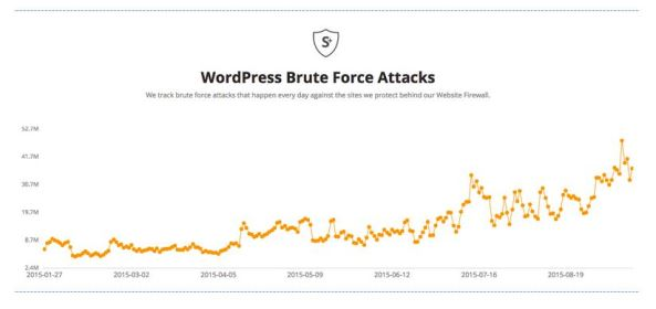 WordPress-Brute-Force-Attacks-Trend-2015-From-Sucuri