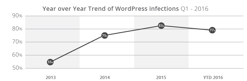 The trend of WordPress infections from 2013 to 2016