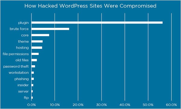 Graph of the different ways hackers gain access to WordPress websites
